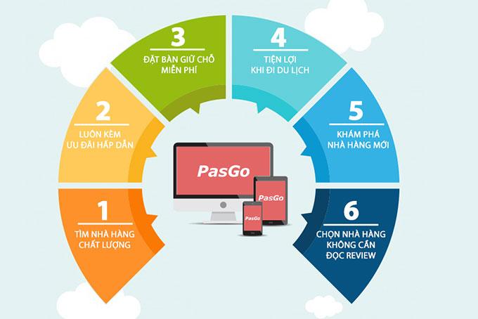 giới thiệu về PasGo 2